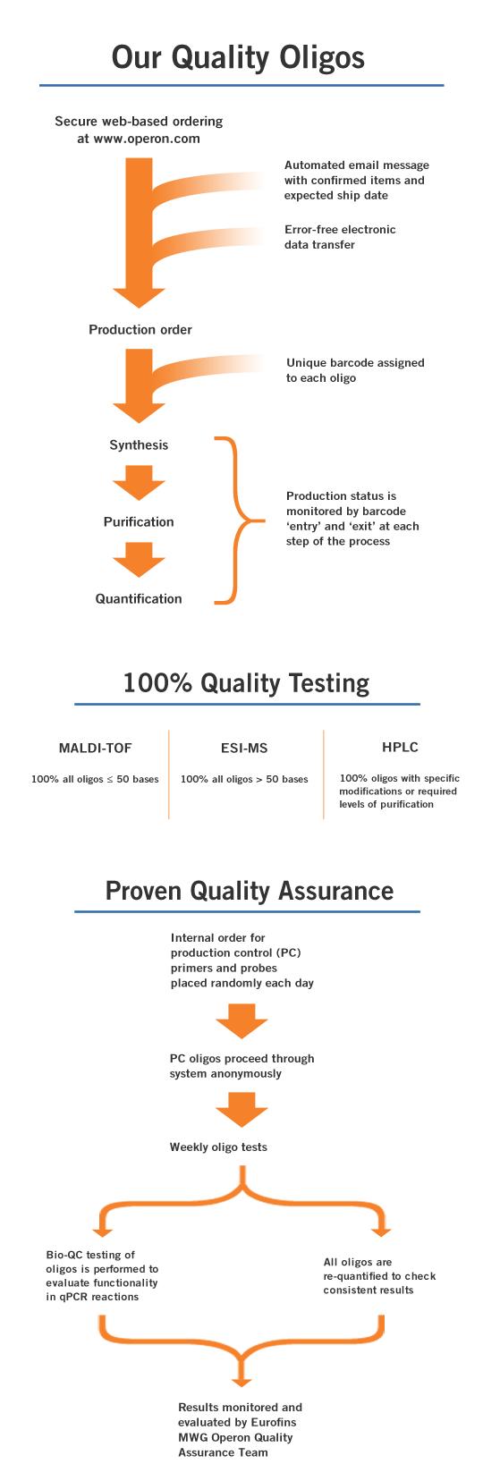 Custom DNA Quality Workflow