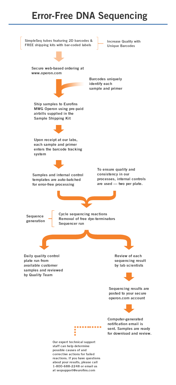 DNA Sequencing Quality Workflow